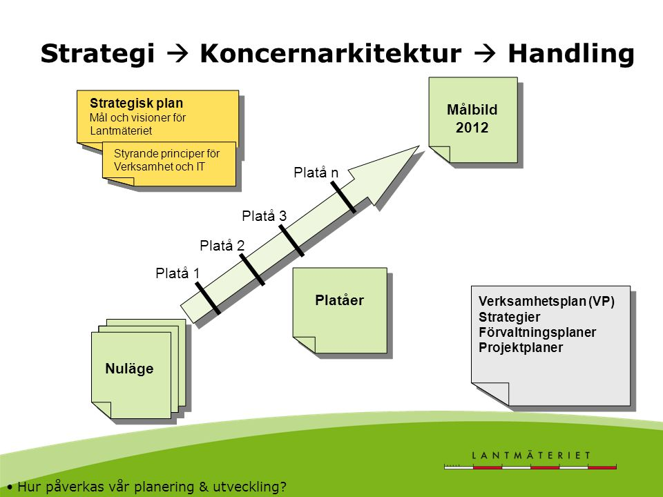 Strategi  Koncernarkitektur  Handling Målbild 2012 Målbild 2012 Platåer Nuläge Strategisk plan Mål och visioner för Lantmäteriet Strategisk plan Mål
