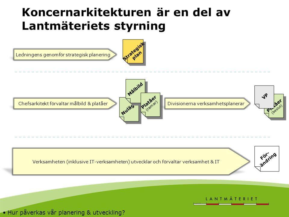 Koncernarkitekturen är en del av Lantmäteriets styrning Strategisk plan Ledningens genomför strategisk planering Verksamheten (inklusive IT-verksamhet
