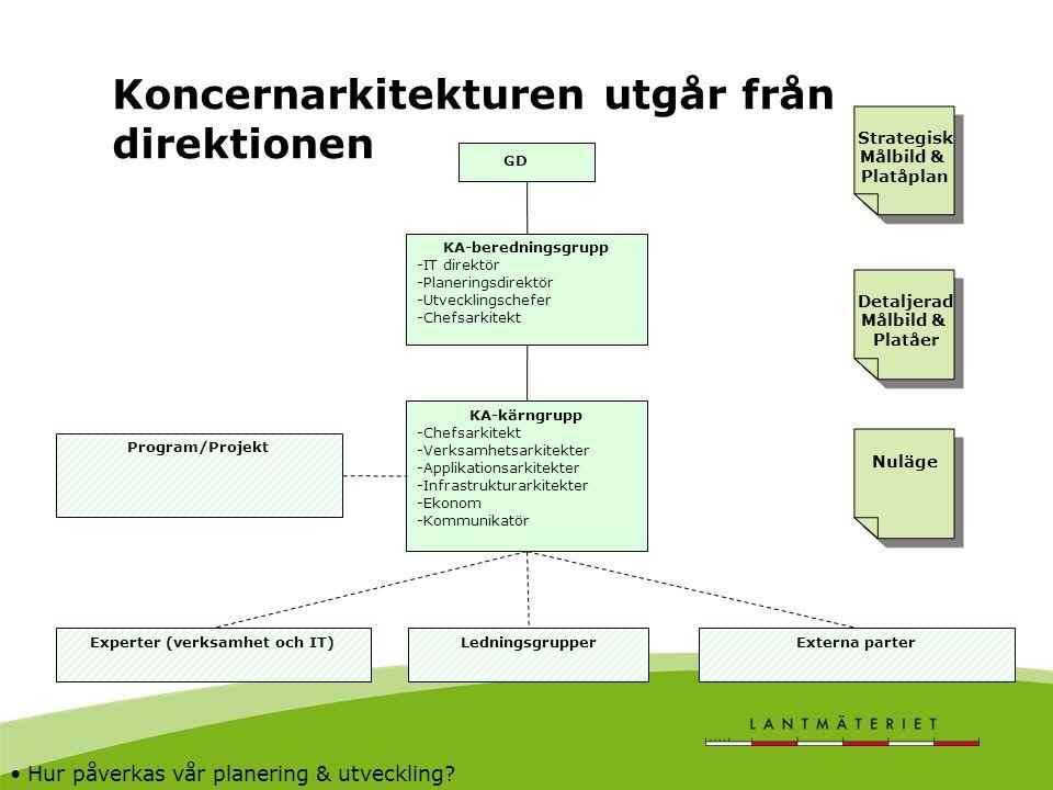 Koncernarkitekturen utgår från direktionen KA-beredningsgrupp -IT direktör -Planeringsdirektör -Utvecklingschefer -Chefsarkitekt KA-kärngrupp -Chefsar