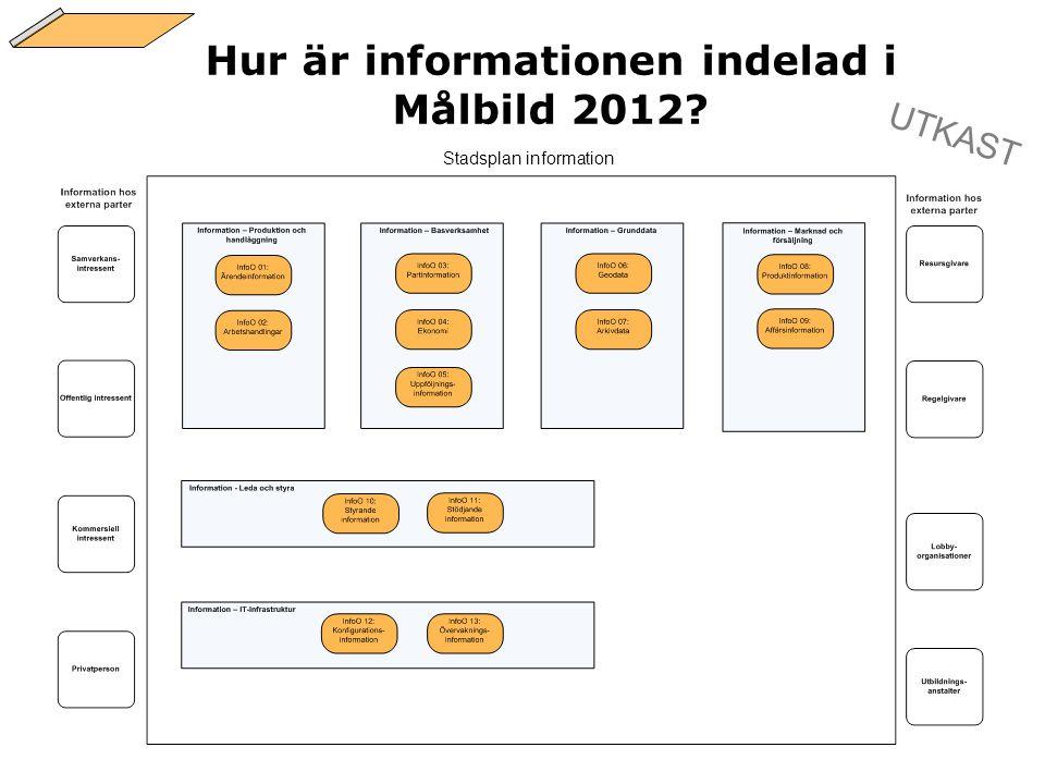 Hur är informationen indelad i Målbild 2012? Stadsplan information UTKAST