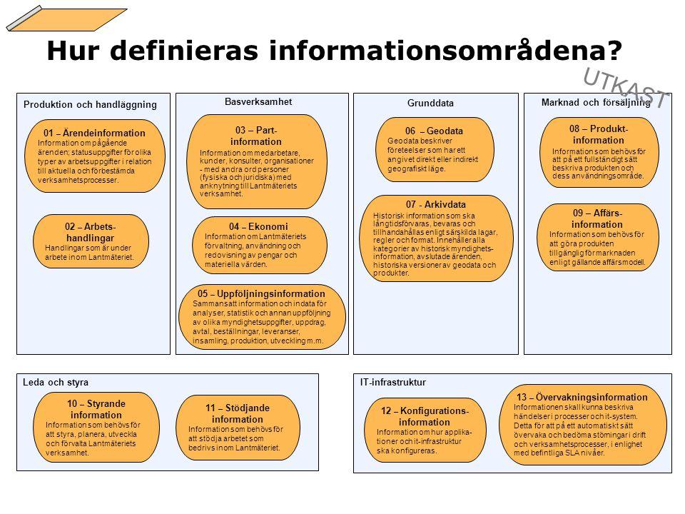 Hur definieras informationsområdena? 10 – Styrande information Information som behövs för att styra, planera, utveckla och förvalta Lantmäteriets verk