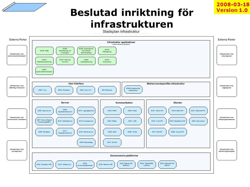 Beslutad inriktning för infrastrukturen Version 1.02008-03-18 Version 1.0