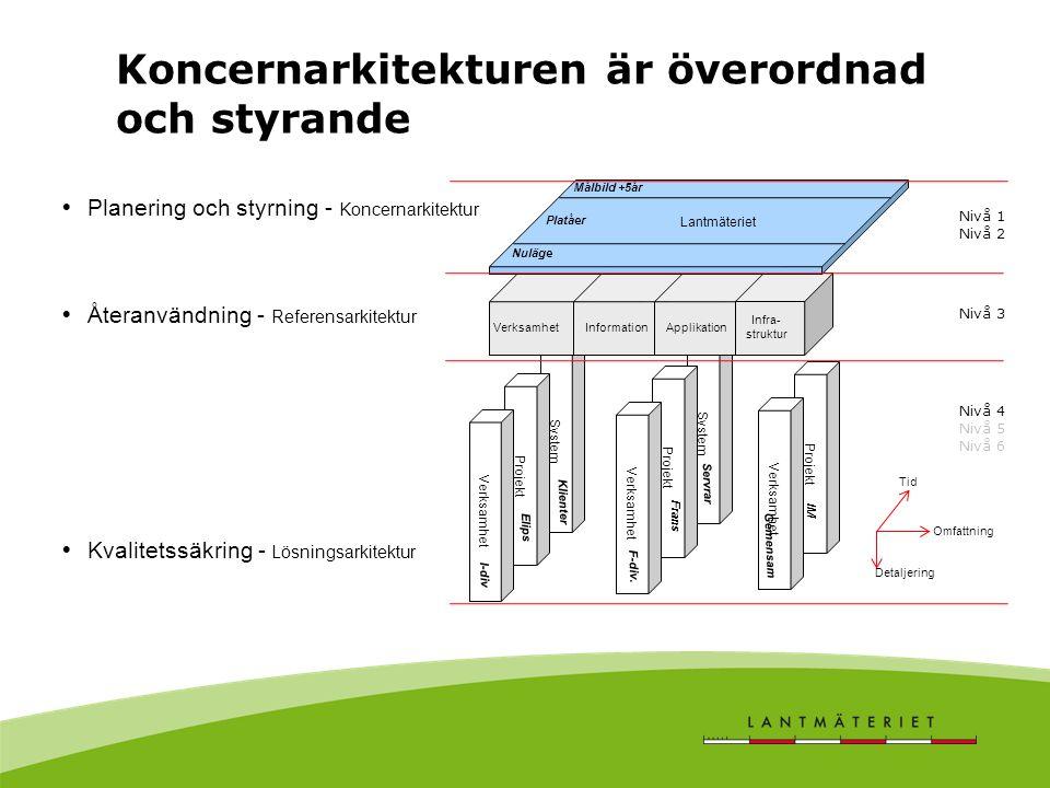 System Projekt Verksamhet System Projekt Verksamhet Projekt Verksamhet Information Applikation Infra- struktur Lantmäteriet Koncernarkitekturen är öve