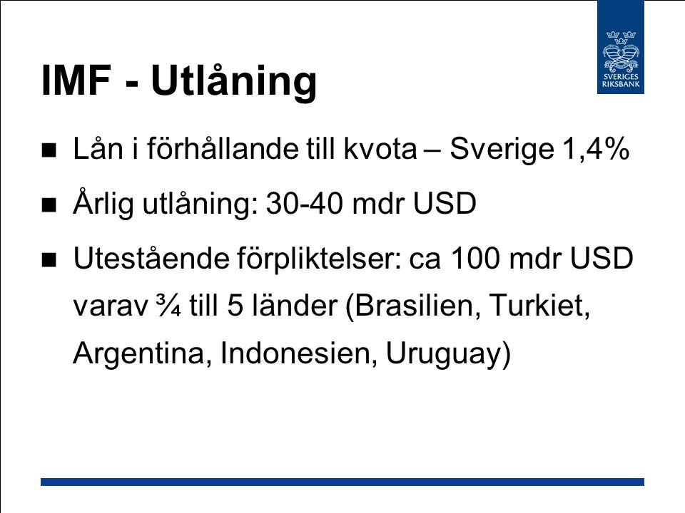 IMF - Utlåning Lån i förhållande till kvota – Sverige 1,4% Årlig utlåning: 30-40 mdr USD Utestående förpliktelser: ca 100 mdr USD varav ¾ till 5 länder (Brasilien, Turkiet, Argentina, Indonesien, Uruguay)