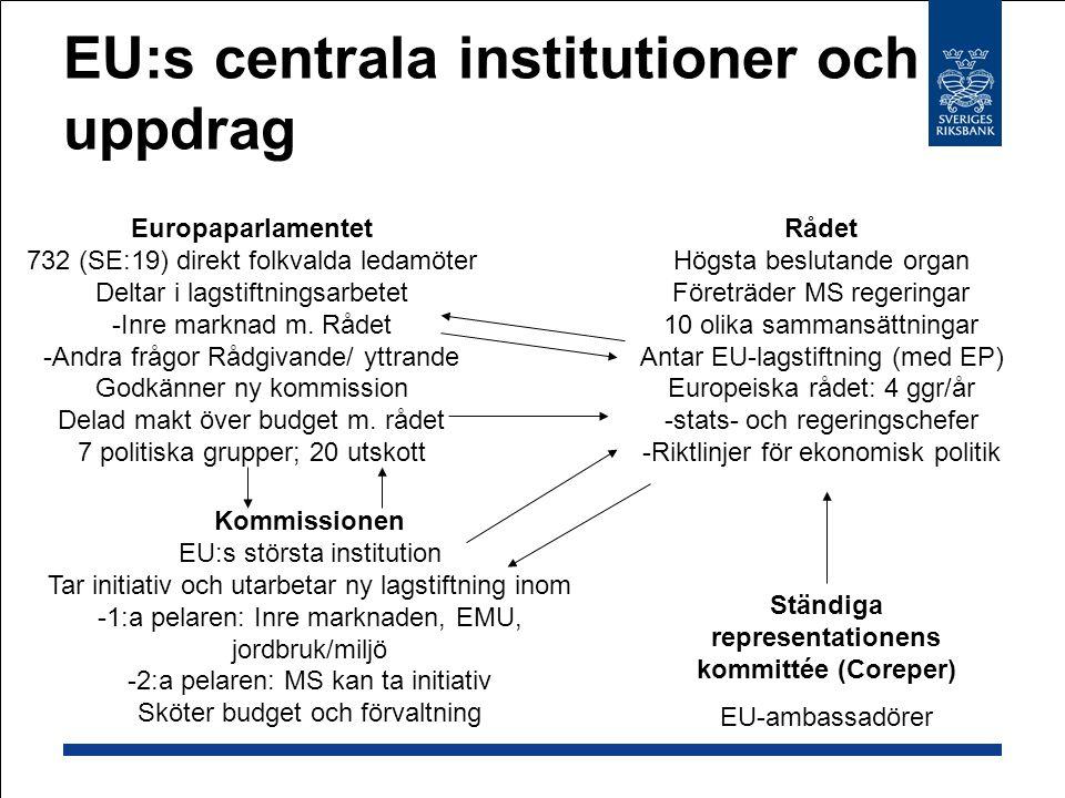 EU:s centrala institutioner och uppdrag Rådet Högsta beslutande organ Företräder MS regeringar 10 olika sammansättningar Antar EU-lagstiftning (med EP) Europeiska rådet: 4 ggr/år -stats- och regeringschefer -Riktlinjer för ekonomisk politik Ständiga representationens kommittée (Coreper) EU-ambassadörer Europaparlamentet 732 (SE:19) direkt folkvalda ledamöter Deltar i lagstiftningsarbetet -Inre marknad m.