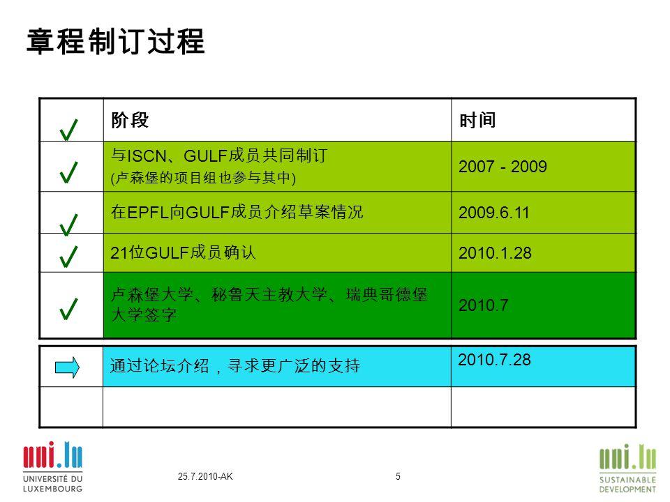 25.7.2010-AK5 章程制订过程 阶段时间 与 ISCN 、 GULF 成员共同制订 ( 卢森堡的项目组也参与其中 ) 2007 - 2009 在 EPFL 向 GULF 成员介绍草案情况 2009.6.11 21 位 GULF 成员确认 2010.1.28 卢森堡大学、秘鲁天主教大学、瑞典