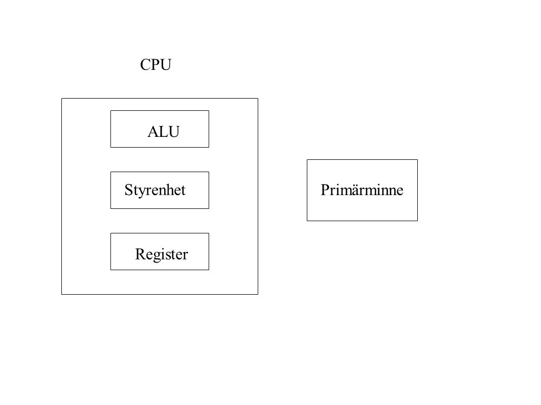 ALU Styrenhet Register CPU Primärminne