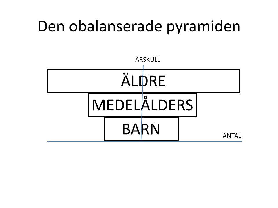 Den obalanserade pyramiden ÄLDRE MEDELÅLDERS BARN ANTAL ÅRSKULL