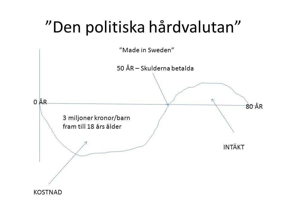 Den politiska hårdvalutan KOSTNAD INTÄKT 0 ÅR 80 ÅR 3 miljoner kronor/barn fram till 18 års ålder Made in Sweden 50 ÅR – Skulderna betalda