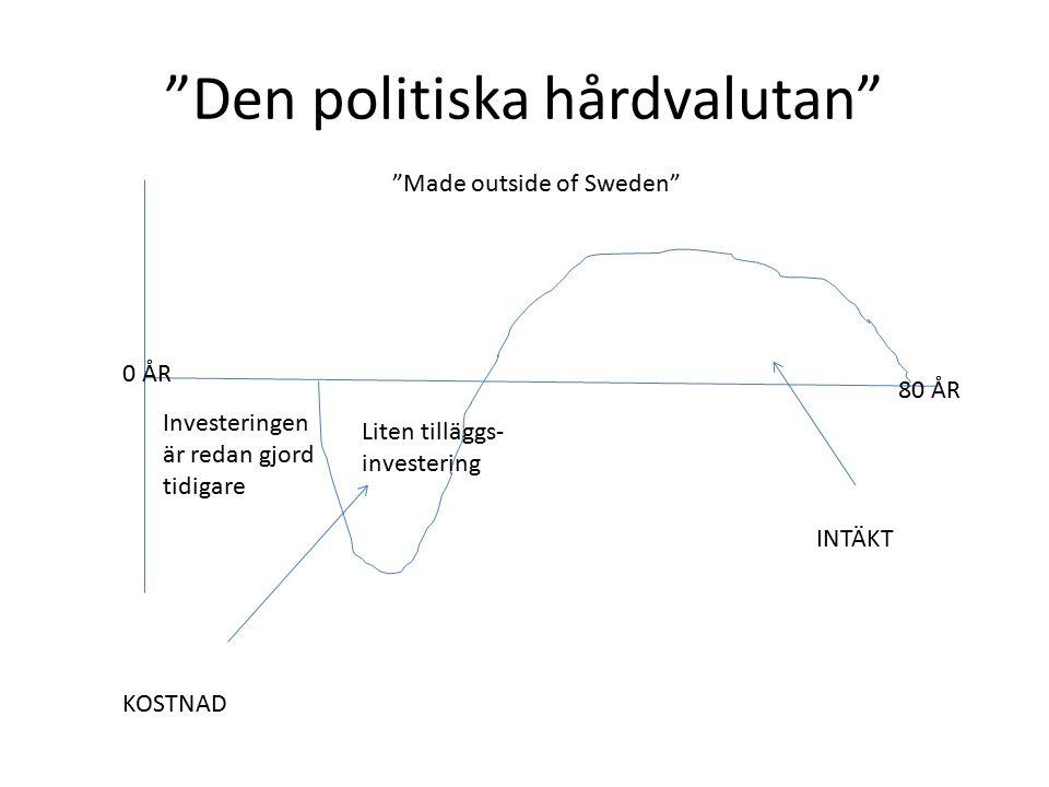 Den politiska hårdvalutan KOSTNAD INTÄKT 0 ÅR 80 ÅR Investeringen är redan gjord tidigare Liten tilläggs- investering Made outside of Sweden