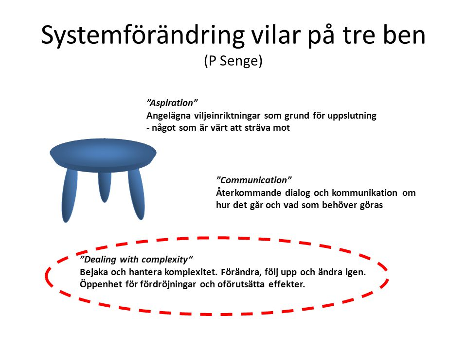 Systemförändring vilar på tre ben (P Senge) Aspiration Angelägna viljeinriktningar som grund för uppslutning - något som är värt att sträva mot Communication Återkommande dialog och kommunikation om hur det går och vad som behöver göras Dealing with complexity Bejaka och hantera komplexitet.