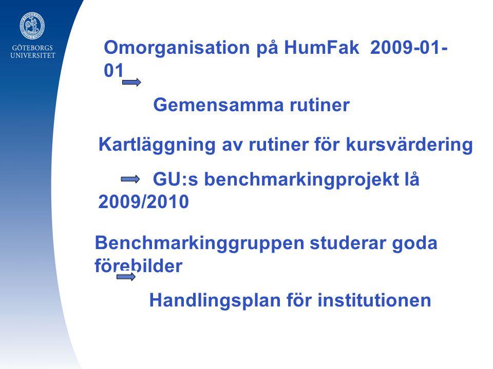 Omorganisation på HumFak 2009-01- 01 Gemensamma rutiner Kartläggning av rutiner för kursvärdering GU:s benchmarkingprojekt lå 2009/2010 Benchmarkinggruppen studerar goda förebilder Handlingsplan för institutionen