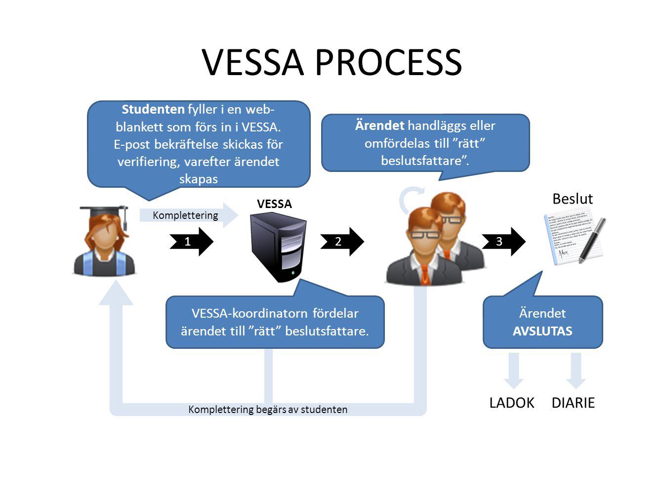 """VESSA PROCESS 12 Ärendet handläggs eller omfördelas till """"rätt"""" beslutsfattare"""". 3 Komplettering LADOKDIARIE Studenten fyller i en web- blankett som f"""