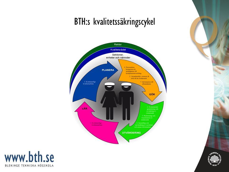 BTH:s kvalitetssäkringscykel