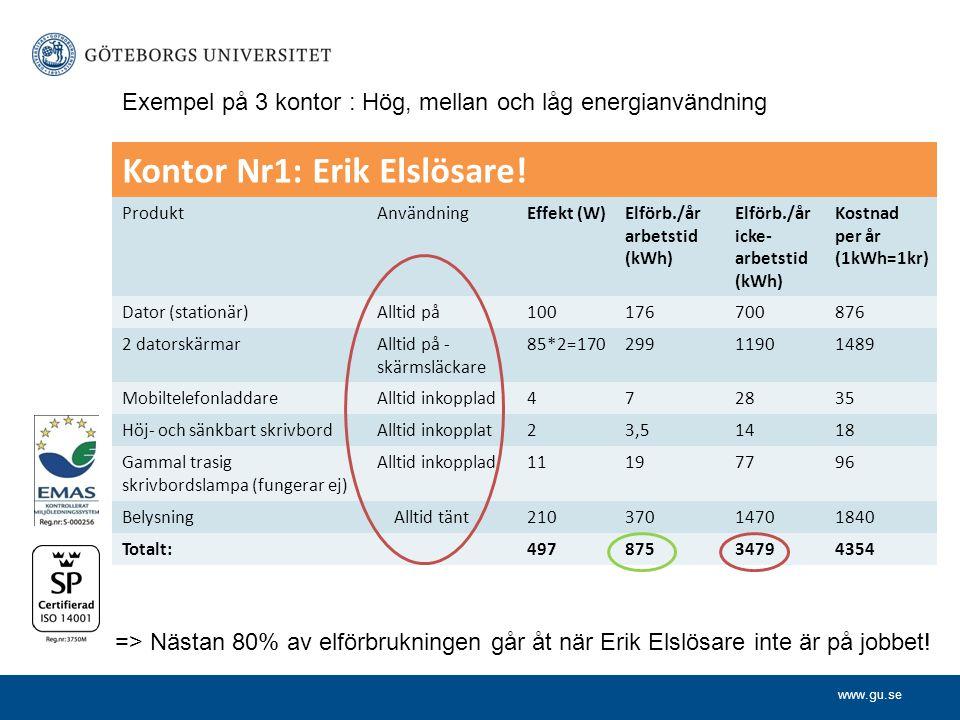 www.gu.se Kontor Nr1: Erik Elslösare! ProduktAnvändningEffekt (W)Elförb./år arbetstid (kWh) Elförb./år icke- arbetstid (kWh) Kostnad per år (1kWh=1kr)