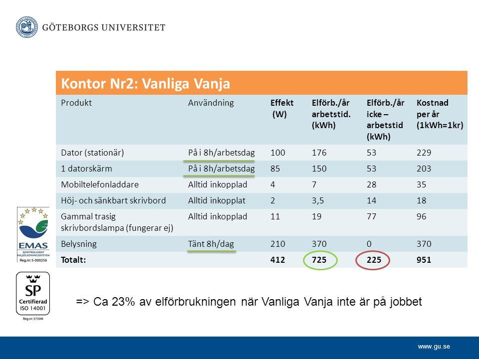 www.gu.se Kontor Nr2: Vanliga Vanja ProduktAnvändningEffekt (W) Elförb./år arbetstid.