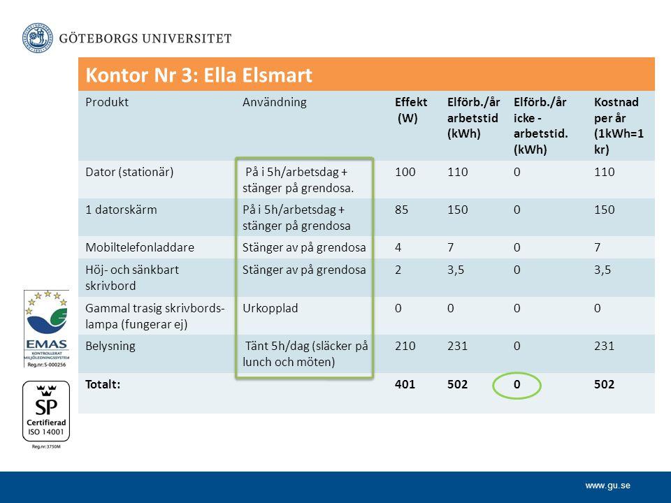 www.gu.se Kontor Nr 3: Ella Elsmart ProduktAnvändningEffekt (W) Elförb./år arbetstid (kWh) Elförb./år icke - arbetstid.