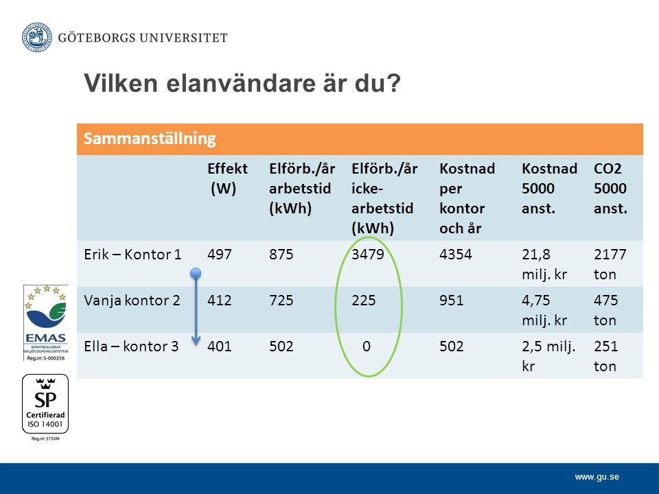 www.gu.se Sammanställning Effekt (W) Elförb./år arbetstid (kWh) Elförb./år icke- arbetstid (kWh) Kostnad per kontor och år Kostnad 5000 anst.
