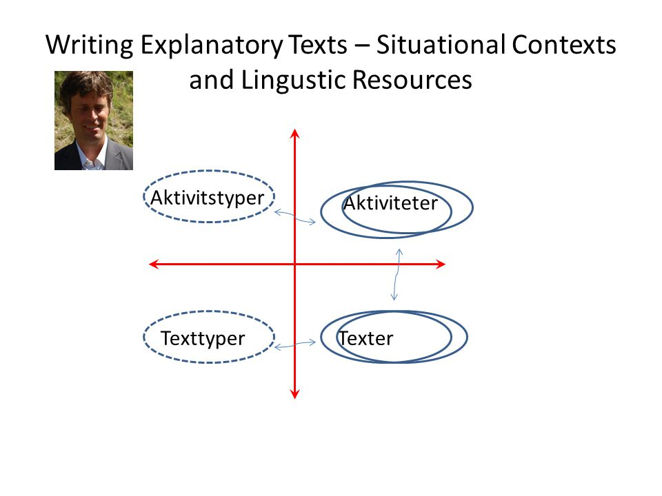 Writing Explanatory Texts – Situational Contexts and Lingustic Resources Aktiviteter Texter Aktivitstyper Texttyper