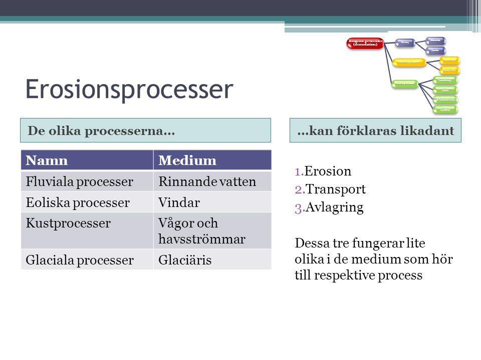 Erosionsprocesser De olika processerna……kan förklaras likadant NamnMedium Fluviala processerRinnande vatten Eoliska processerVindar KustprocesserVågor och havsströmmar Glaciala processerGlaciäris 1.Erosion 2.Transport 3.Avlagring Dessa tre fungerar lite olika i de medium som hör till respektive process Exogena processer (denudation) Vittring Mekanisk Kemisk Sluttningsprocesser Massrörelser Ytavspolning Erosionsprocesser Fluviala processer (vattendrag) Eoliska processer (vind) Kustprocesser (vågor och havsströmmar) Glaciala processer (glaciäris)