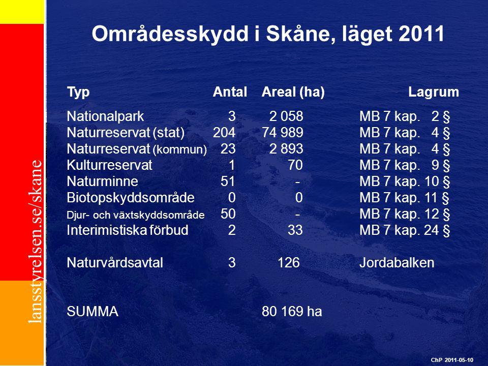 lansstyrelsen.se/skane Områdesskydd i Skåne, läget 2011 ChP 2011-05-10 TypAntalAreal (ha)Lagrum Nationalpark 3 2 058MB 7 kap. 2 § Naturreservat (stat)