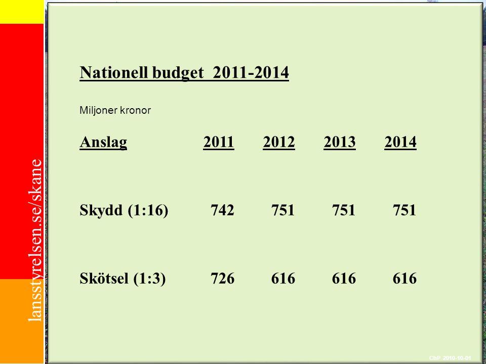 lansstyrelsen.se/skane ChP 2010-10-01 Nationell budget 2011-2014 Miljoner kronor Anslag2011201220132014 Skydd (1:16)742751 Skötsel (1:3)726616