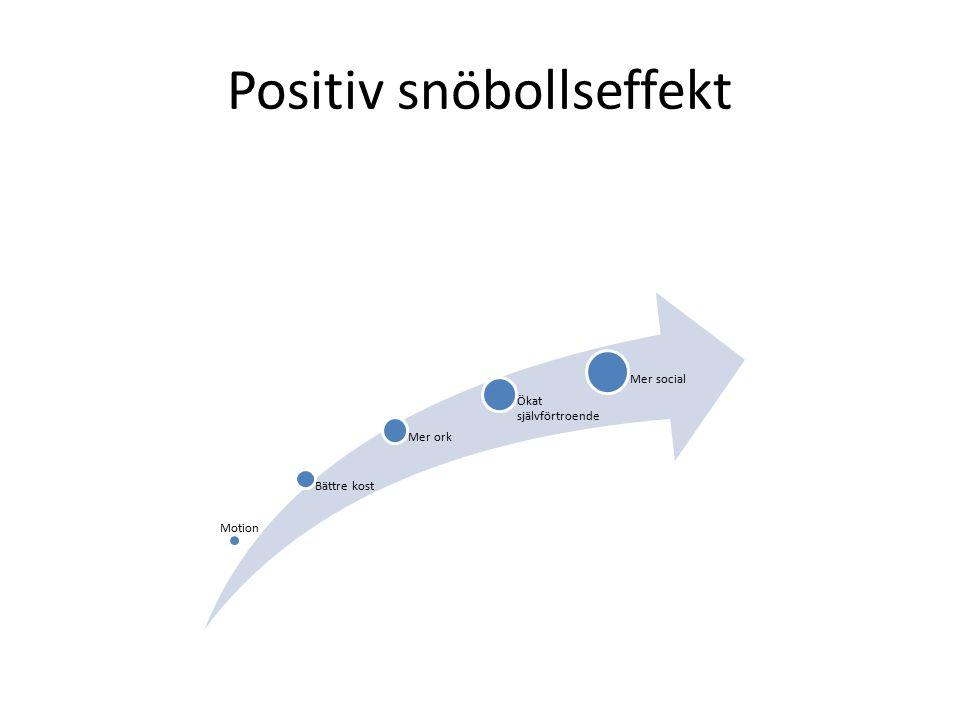 Positiv snöbollseffekt Motion Bättre kost Mer ork Ökat självförtroende Mer social