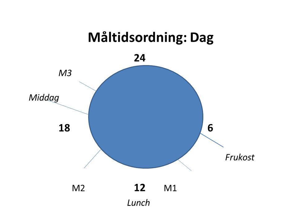 Måltidsordning: Dag 24 M3 Middag 186 Frukost M2 12 M1 Lunch