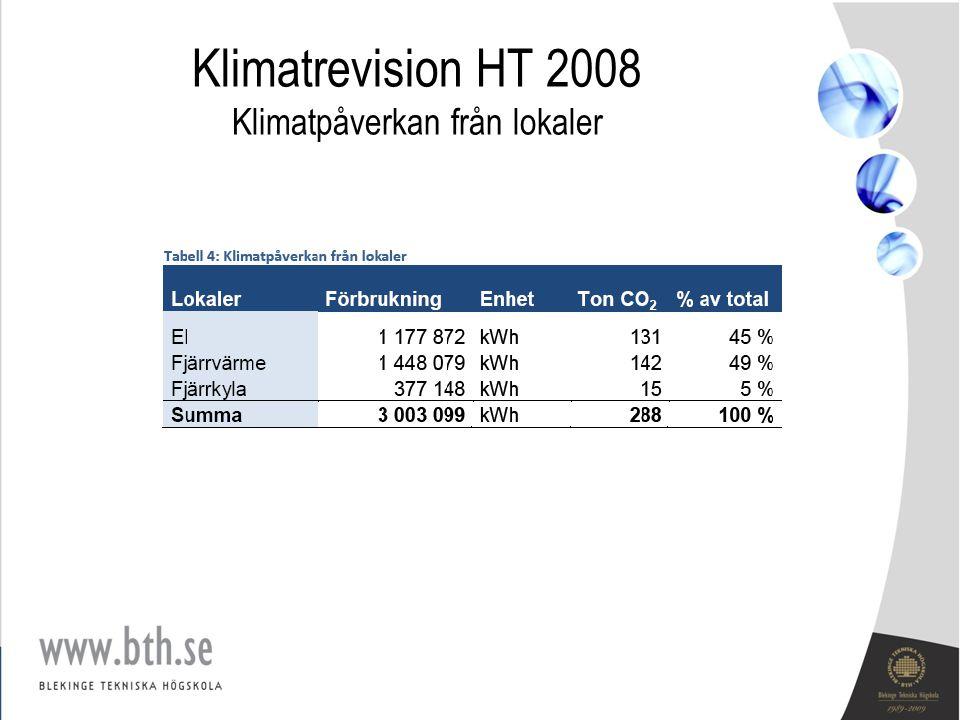 Klimatrevision HT 2008 Klimatpåverkan från lokaler