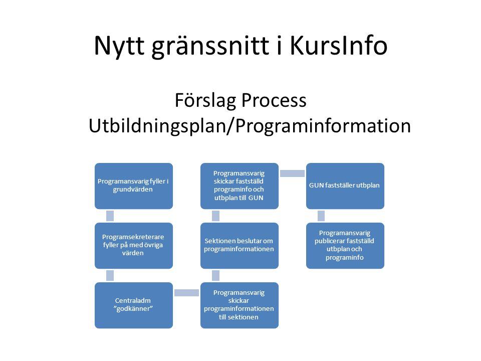 Förslag Process Utbildningsplan/Programinformation Programansvarig fyller i grundvärden Programsekreterare fyller på med övriga värden Centraladm godkänner Programansvarig skickar programinformationen till sektionen Sektionen beslutar om programinformationen Programansvarig skickar fastställd programinfo och utbplan till GUN GUN fastställer utbplan Programansvarig publicerar fastställd utbplan och programinfo