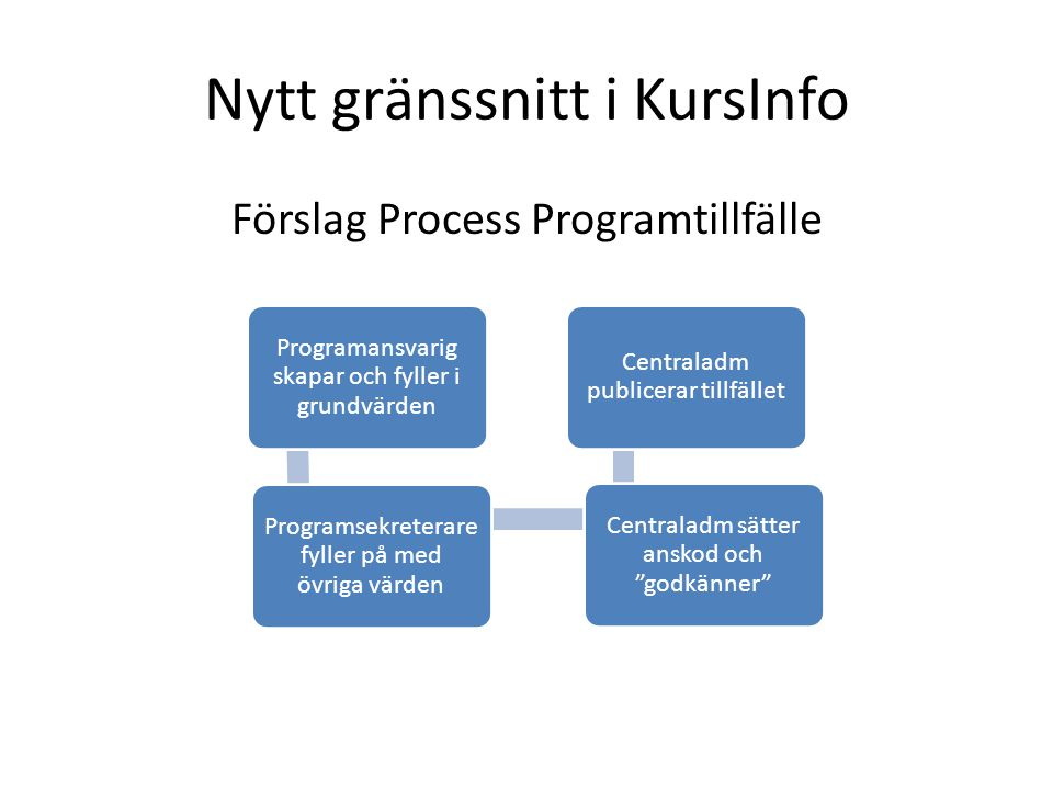 Nytt gränssnitt i KursInfo Förslag Process Programtillfälle Programansvarig skapar och fyller i grundvärden Programsekreterare fyller på med övriga värden Centraladm sätter anskod och godkänner Centraladm publicerar tillfället