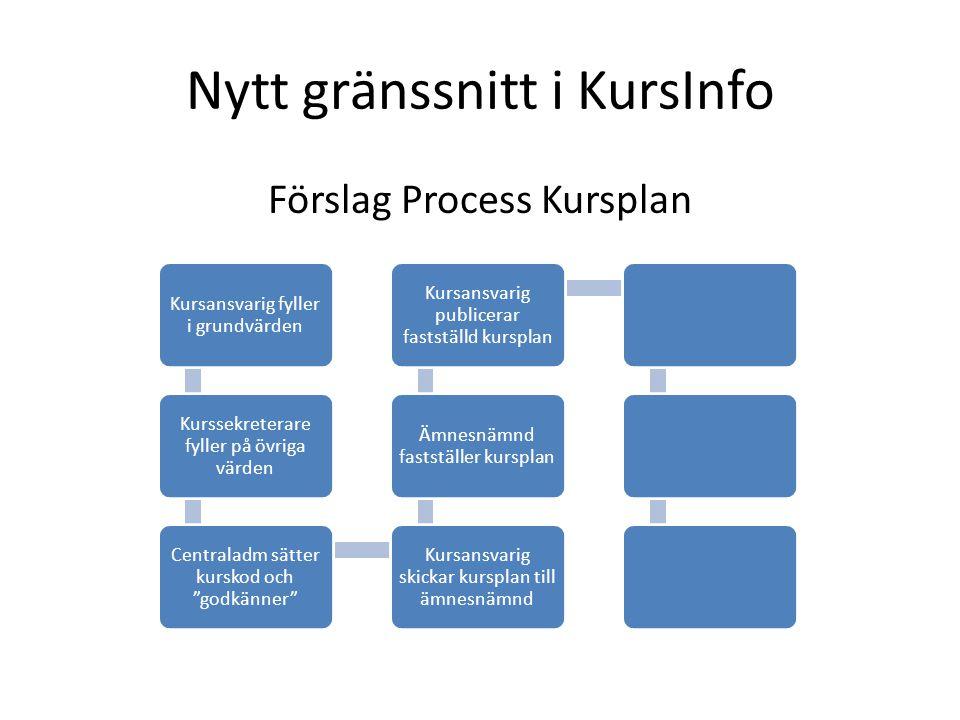 Nytt gränssnitt i KursInfo Förslag Process Kursplan Kursansvarig fyller i grundvärden Kurssekreterare fyller på övriga värden Centraladm sätter kursko