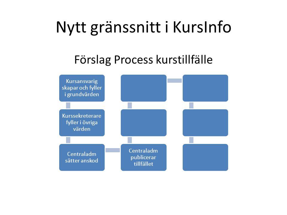 Nytt gränssnitt i KursInfo Förslag Process kurstillfälle Kursansvarig skapar och fyller i grundvärden Kurssekreterare fyller i övriga värden Centralad