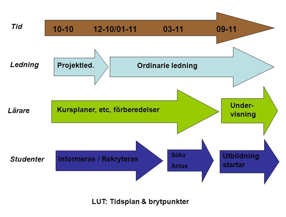 Lunds universitet / Lärarutbildningsprojektet / Projektledning LU / 101004 Arbetsuppgifter - Ledning Vad?StatusNär.