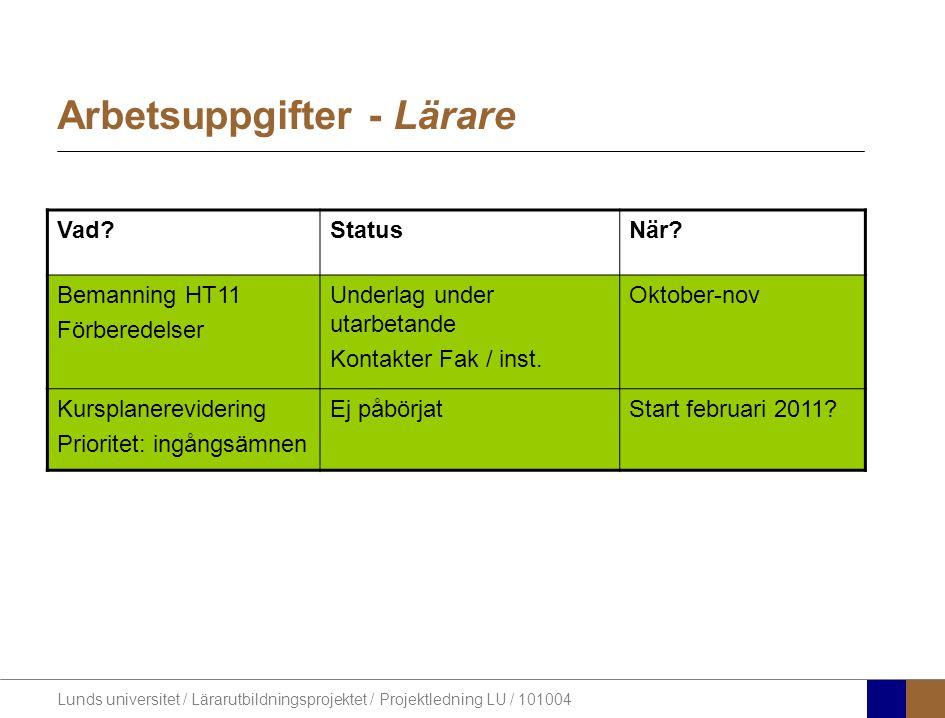 Lunds universitet / Lärarutbildningsprojektet / Projektledning LU / 101004 Arbetsuppgifter - Lärare Vad?StatusNär? Bemanning HT11 Förberedelser Underl