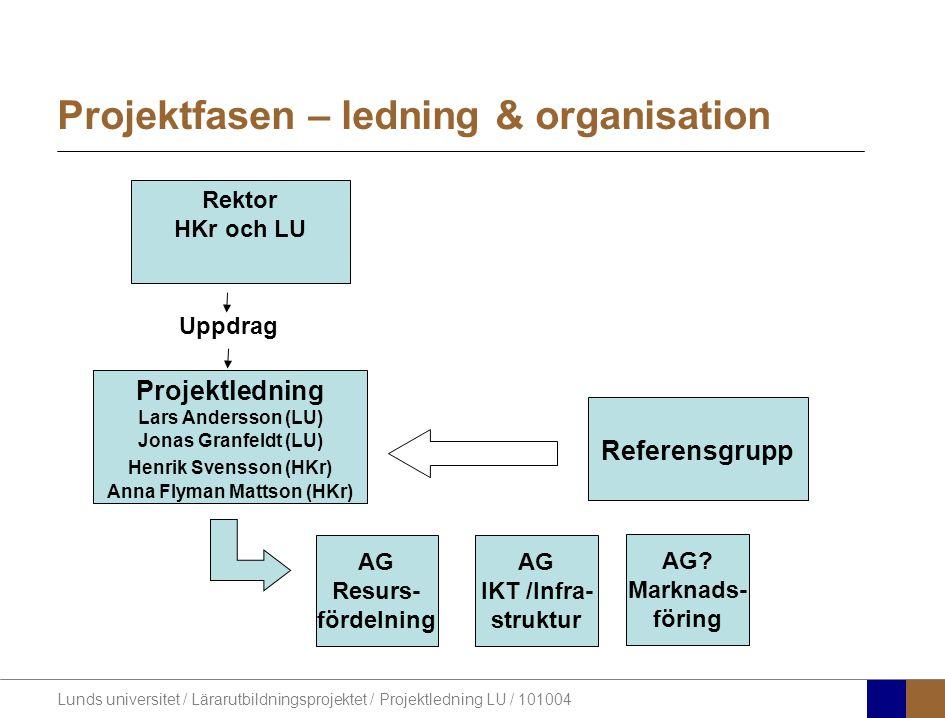 Lunds universitet / Lärarutbildningsprojektet / Projektledning LU / 101004 Projektledning Lars Andersson (LU) Jonas Granfeldt (LU) Henrik Svensson (HKr) Anna Flyman Mattson (HKr) Referensgrupp Rektor HKr och LU AG Resurs- fördelning AG.