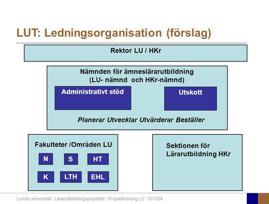 Lunds universitet / Lärarutbildningsprojektet / Projektledning LU / 101004 Nämnden för ämneslärarutbildning LU 1 repr område HT 1 repr område S 1 repr område N 2 stud 1 extern ledamotd.