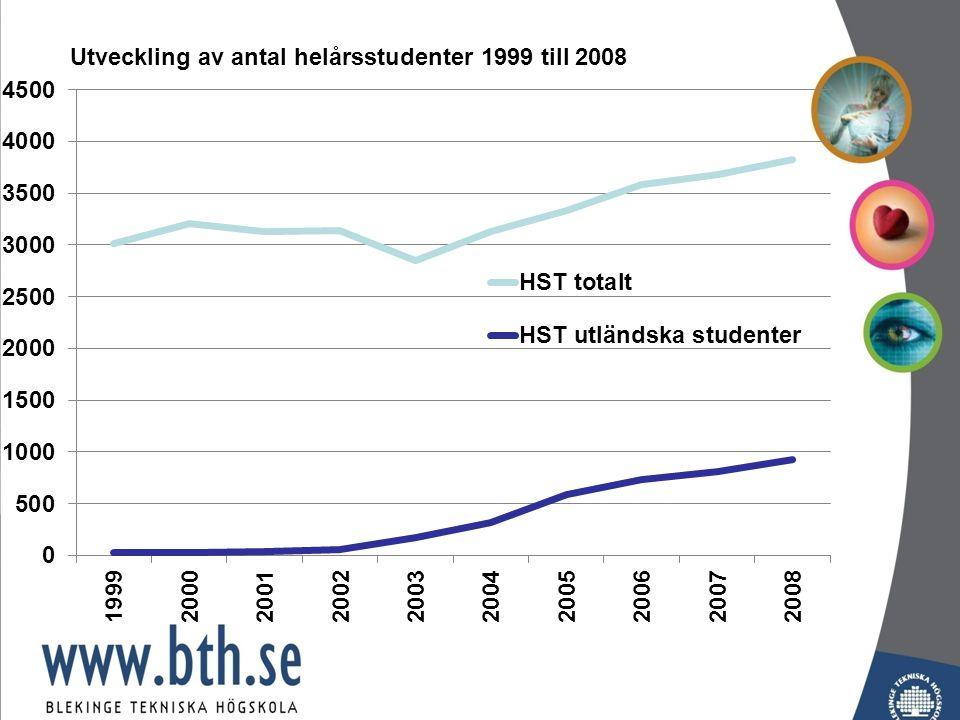 Utveckling av antal helårsstudenter 1999 till 2008
