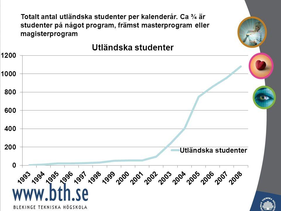 Totalt antal utländska studenter per kalenderår.