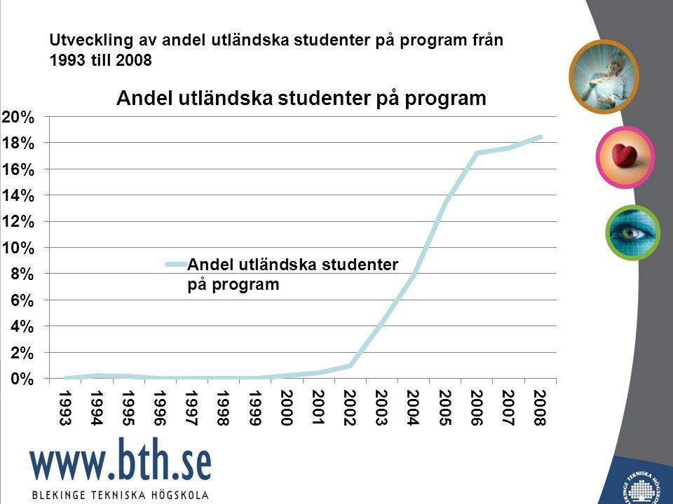 Utveckling av andel utländska studenter på program från 1993 till 2008
