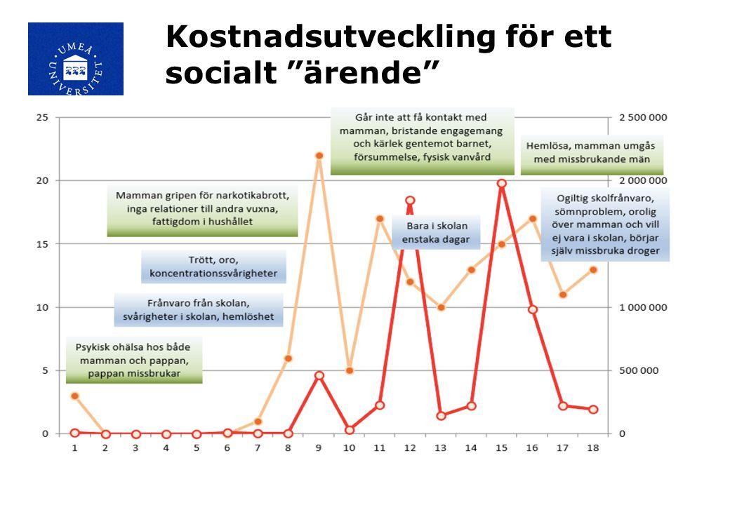 Kostnadsutveckling för ett socialt ärende