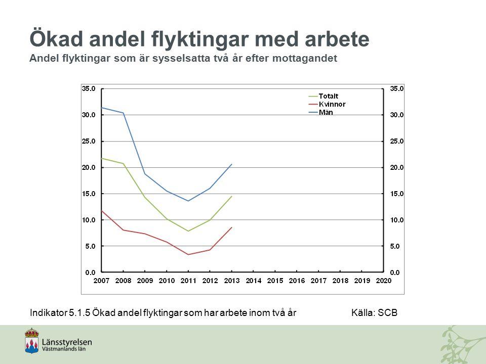 Ökad andel flyktingar med arbete Andel flyktingar som är sysselsatta två år efter mottagandet Indikator 5.1.5 Ökad andel flyktingar som har arbete ino