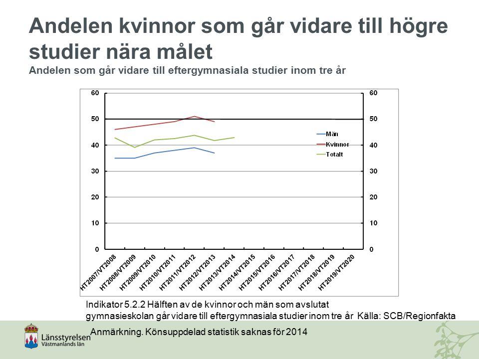 Andelen kvinnor som går vidare till högre studier nära målet Andelen som går vidare till eftergymnasiala studier inom tre år Indikator 5.2.2 Hälften a