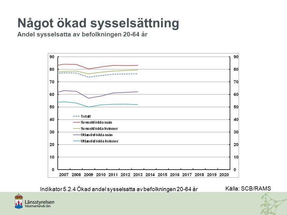 Något ökad sysselsättning Andel sysselsatta av befolkningen 20-64 år Indikator 5.2.4 Ökad andel sysselsatta av befolkningen 20-64 år Källa: SCB/RAMS