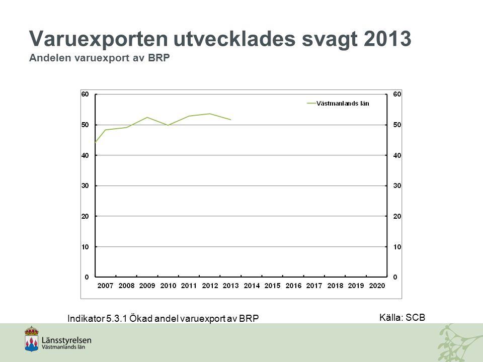 Varuexporten utvecklades svagt 2013 Andelen varuexport av BRP Källa: SCB Indikator 5.3.1 Ökad andel varuexport av BRP
