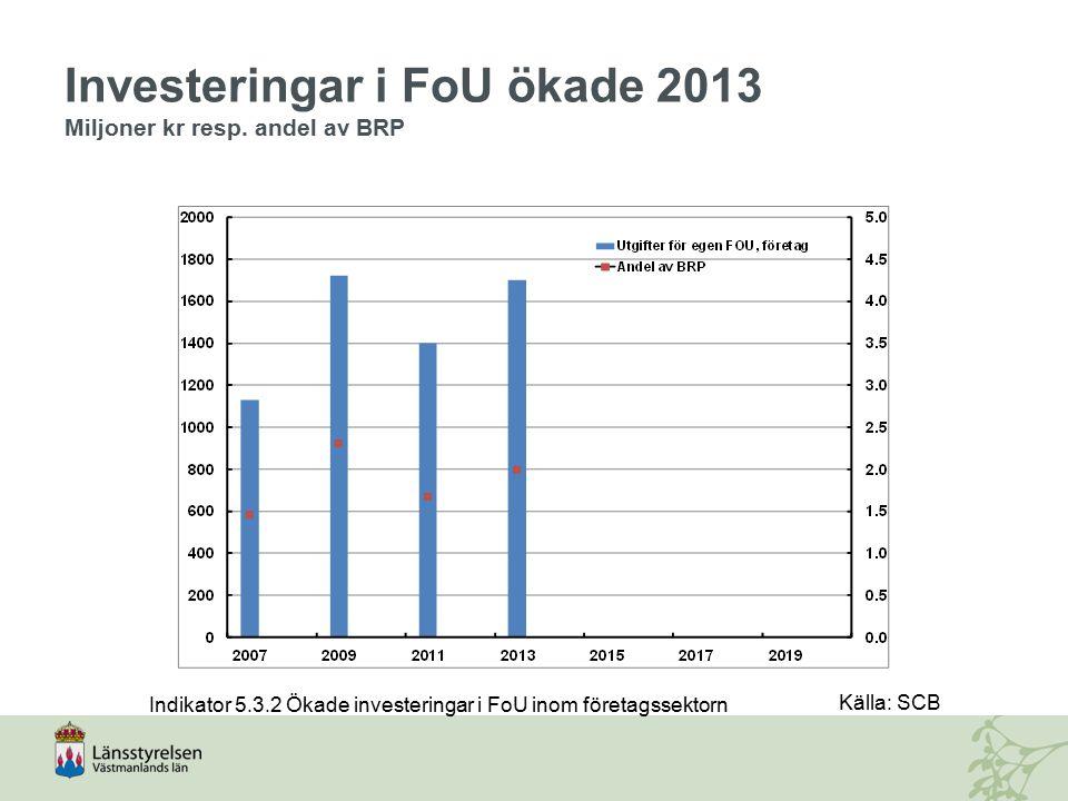 Investeringar i FoU ökade 2013 Miljoner kr resp. andel av BRP Indikator 5.3.2 Ökade investeringar i FoU inom företagssektorn Källa: SCB