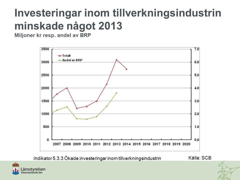 Investeringar inom tillverkningsindustrin minskade något 2013 Miljoner kr resp. andel av BRP Indikator 5.3.3 Ökade investeringar inom tillverkningsind