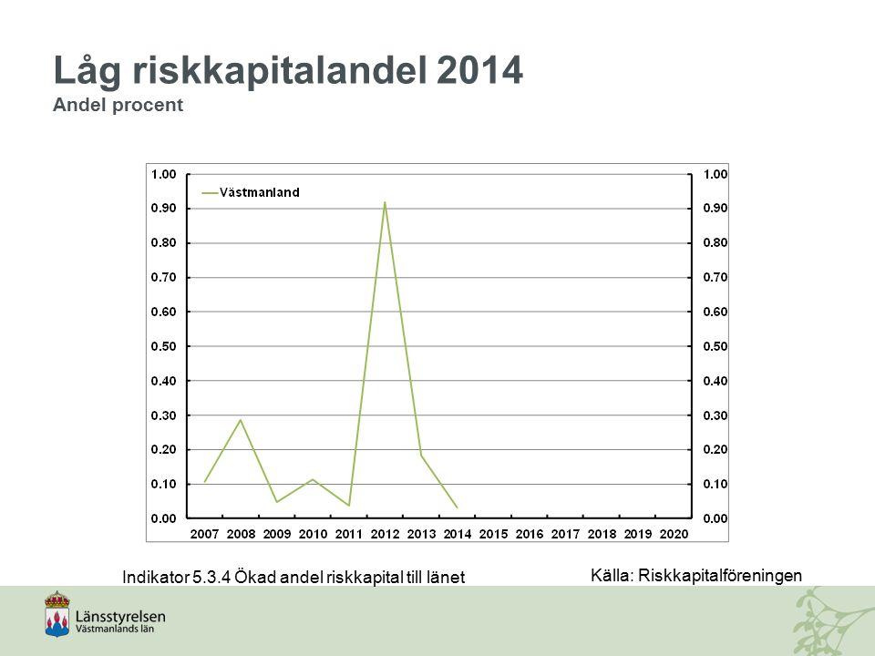 Låg riskkapitalandel 2014 Andel procent Indikator 5.3.4 Ökad andel riskkapital till länet Källa: Riskkapitalföreningen