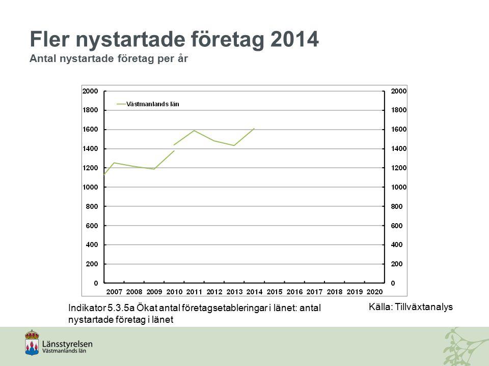 Fler nystartade företag 2014 Antal nystartade företag per år Indikator 5.3.5a Ökat antal företagsetableringar i länet: antal nystartade företag i läne