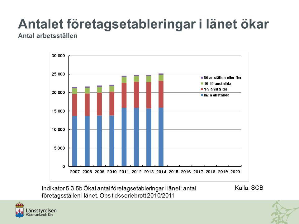 Antalet företagsetableringar i länet ökar Antal arbetsställen Indikator 5.3.5b Ökat antal företagsetableringar i länet: antal företagsställen i länet.